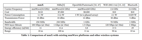 (Source: A Millimeter Wave Network for Billions of Things, University of Waterloo)