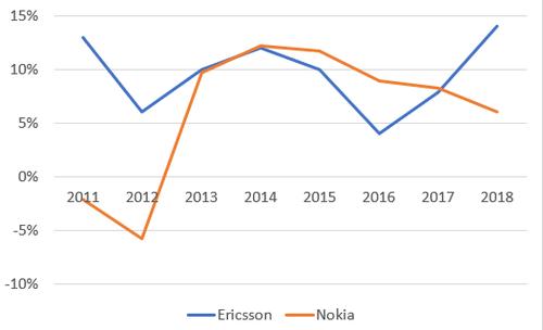 Source: Ericsson, Nokia.