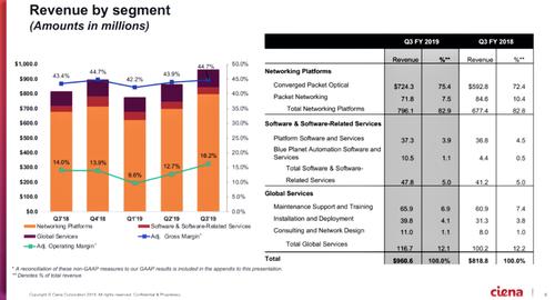 Source: Ciena Fiscal Q3 financial presentation