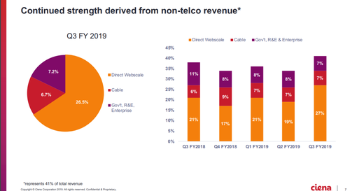 Source: Ciena Fiscal Q3 2019 earnings presentation.