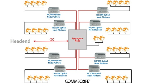 CommScope's DAA Aggregator can consolidate and manage up to eight individual fiber nodes deployed toward the edges of the HFC network.   (Source: CommScope)