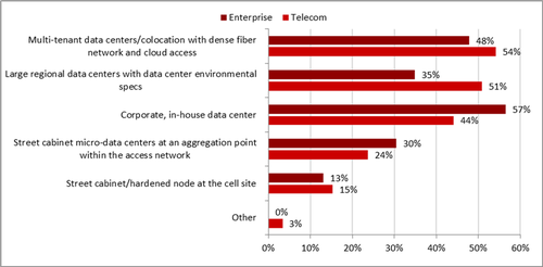 N=59 telecom, 23 enterprise (Source: Heavy Reading)