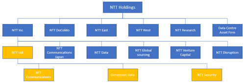 A simplified version of the NTT structure, with NTT Ltd and three of its core subsidiaries shown in yellow.