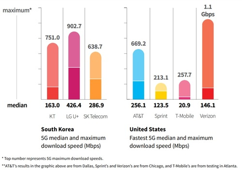 Verizon leads the pack, but South Korea leads the space. (Image source: RootMetrics)