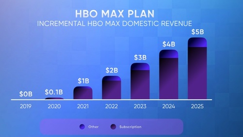 HBO Max will boot up with a subscription-only version in May 2020, and follow with an ad-supported version in 2021. A large majority of HBO Max's US customers will be on the subscription-only tier, according to AT&T's initial forecast.  