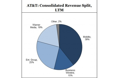 Moffett is skeptical that AT&T's mobile unit will be able to grow fast enough to make up for deficiencies at other parts of its business.  