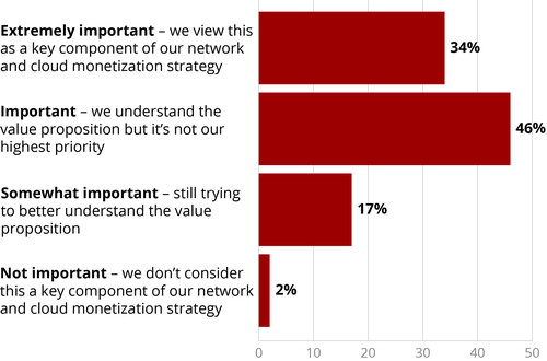 Question: How important are NaaS services strategically for your company? (N=99) (Source: Heavy Reading)