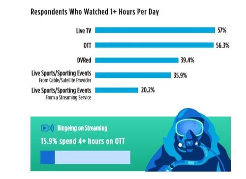 (Source: TiVo, 'Video Trends Report 2019')