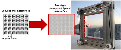 DoCoMo transparent dynamic metasurface, designed by DoCoMo and manufactured by AGC. (Source: NTT DoCoMo)