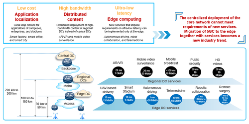 Figure 1-1 Migrating services to the edge advances MEC development and moves the 5G core network downwards