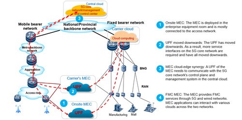 Figure 1-2 New challenges for carriers in deploying their 5G MEC bearer networks
