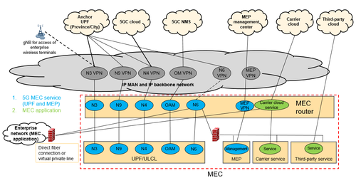 Figure 1-3 Carrier bearer network architecture model from MEC's viewpoint