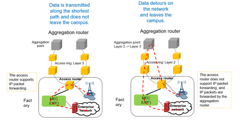 Figure 1-4 MEC needs a low-latency access network without a detour