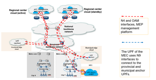 Figure 1-5 Management and control service interfaces across multiple networks