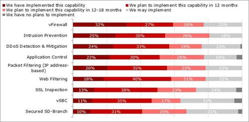 Question: Do you plan to support service bundles/offerings of virtual network functions with your SD-WAN service? (N=88). Source: Heavy Reading 