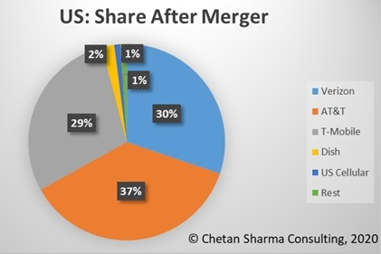 If Sprint and T-Mobile merge, the combined company will command 29% of the US wireless market, just behind AT&T and Verizon. (Source: Chetan Sharma Consulting)
