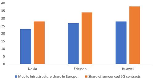 Sources: Ericsson, Huawei, Nokia, Vodafone