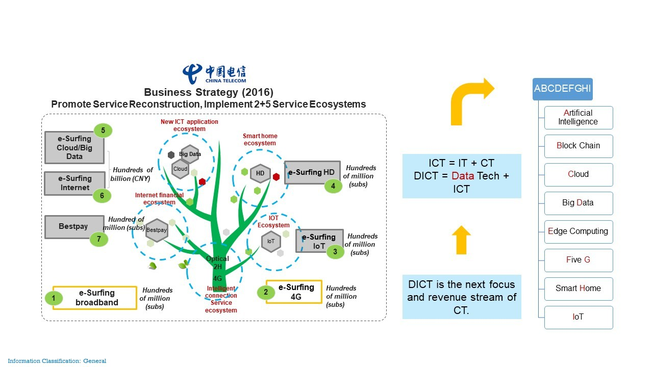 Figure 2-1 Business and technical strategies of China Telecom's CT2025