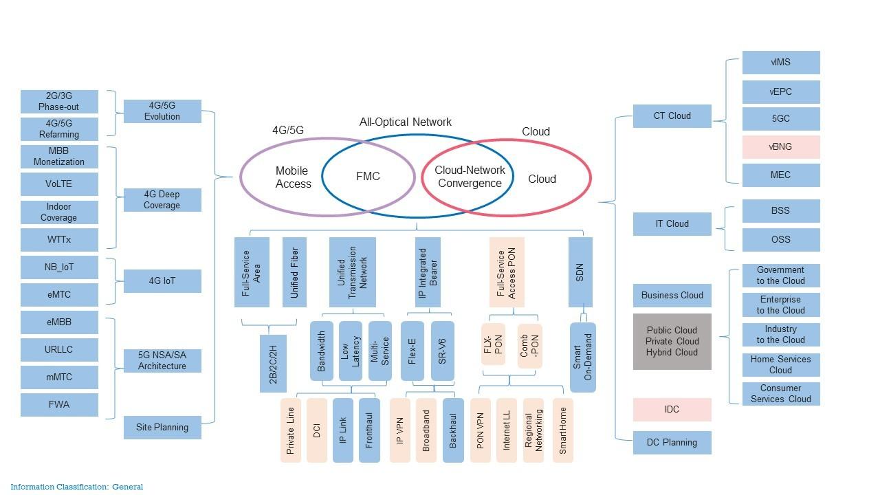 Figure 4-1 Full-service target network portfolio