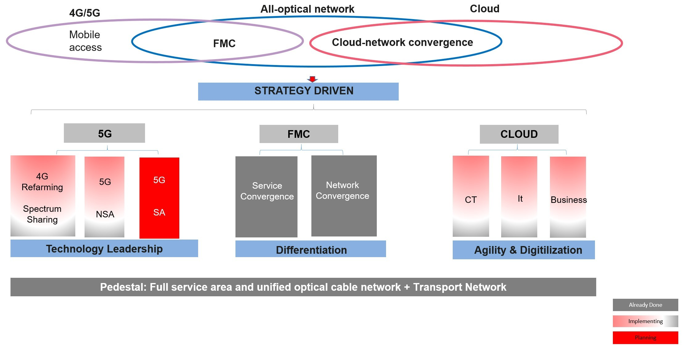 Figure 5-1 Full-service target network strategy