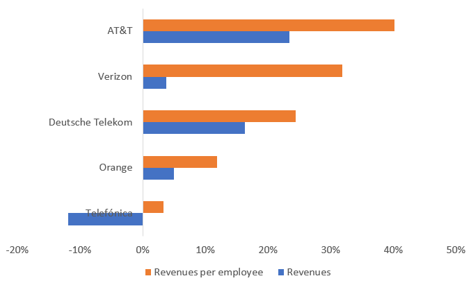 (Source: Companies, Light Reading)