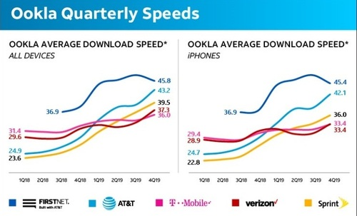 FirstNet speeds are faster than those of other providers, including AT&T. (Source: AT&T, citing Ookla data)