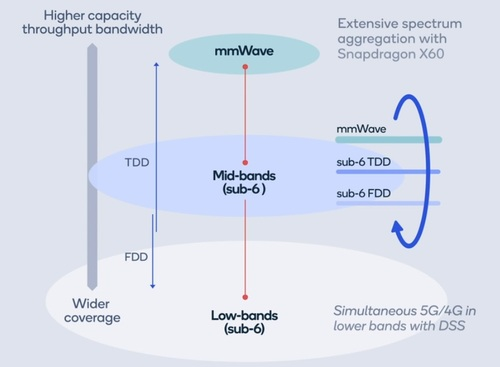 Qualcomm is positioning carrier aggregation across a wide variety of spectrum bands as a main highlight of its newest 5G chipset. (Source: Qualcomm)