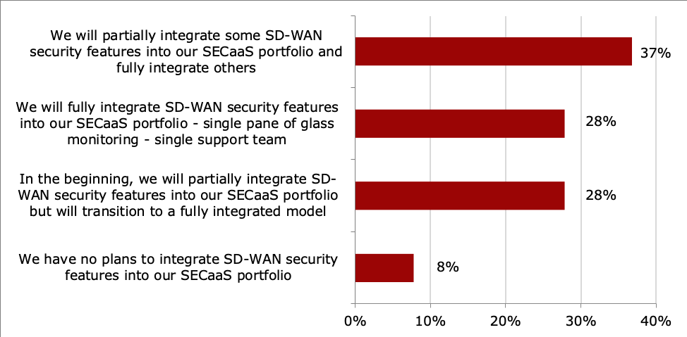 Question: To what extent will you integrate SD-WAN security features into your SECaaS portfolio? (N=90)