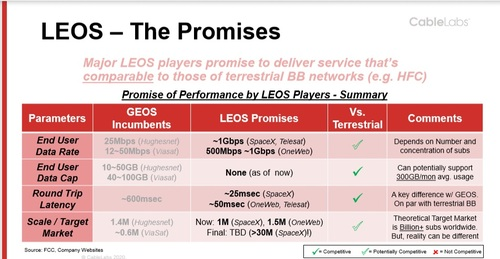 Chart courtesy of CableLabs from organization's recent report on emerging LEO satellite competition.   Data source: FCC and company websites.