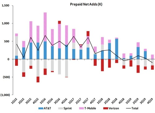The US prepaid market has been shrinking at a record-setting rate. (Source: Cowen)