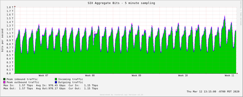 The SIX Internet exchange in Seattle is showing rising traffic levels. (Source: SIX)