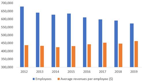 Source: Companies, Light Reading. Note: Data shows employee totals and average per-employee revenues for Deutsche Telekom, KPN, Orange, Proximus, Swisscom, Telecom Italia and Telefonica.