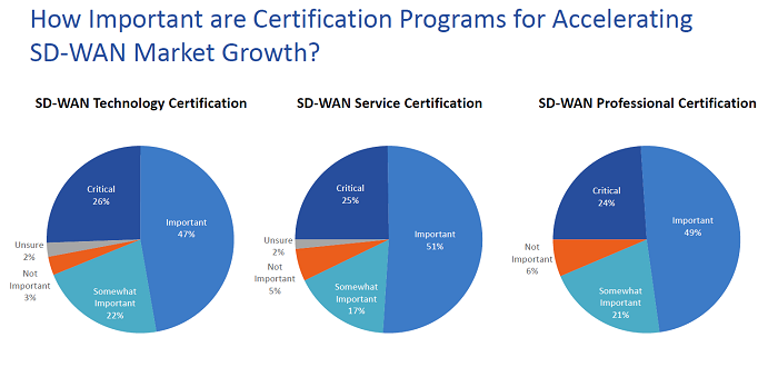 Source: Heavy Reading, SD-WAN Services Strategies, November 2019. Based on survey responses from 125 service provider professionals from around the world.
