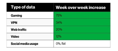 *Based on peak data hour usage week over week.  *Usage is expected to fluctuate over time; we could see new applications emerge based on customer usage patterns as more people telecommute and more students are at home.  Source: Verizon
