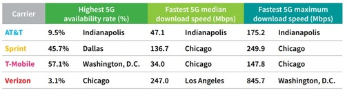 RootMetrics conducted 5G testing across a range of cities and operators. (Source: RootMetrics)