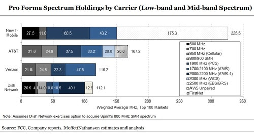 The Wall Street analysts at MoffettNathanson offered a look at the spectrum portfolio of a combined Sprint and T-Mobile, in terms of midband and lowband licenses, when compared with the spectrum owned by Verizon and AT&T. Click here for a larger version of this image. (Source: MoffettNathanson)