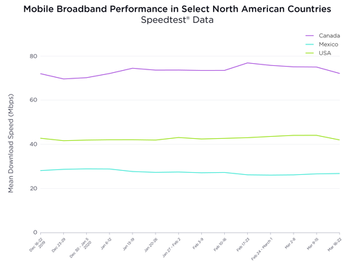 Ookla Speedtest, which measures the performance of fixed and mobile networks, reported a decline in average mobile network speeds in Canada and the US during the week of March 16-22. Click here for a larger version of this image. (Source: Ookla Speedtest)