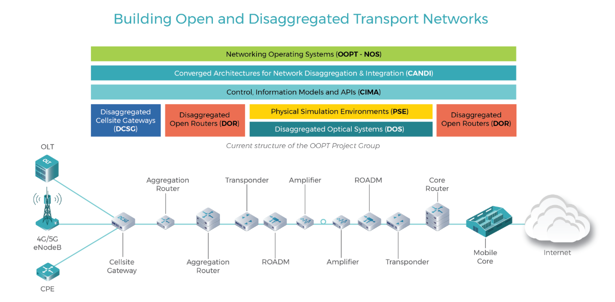 How the work of TIP's OOPT group corresponds to a transport network architecture.