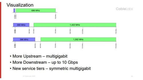 This slide illustrates how cable plant built out to 750MHz today (the example shown at the top) could expand capacity by raising the spectrum ceiling to 1.8GHz and also utilize new splits that would vastly expand the amount of spectrum dedicated to both downstream traffic (shown in green) and upstream traffic (shown in purple). 