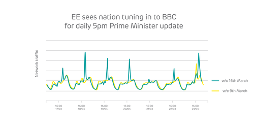 When the UK Prime Minister speaks, the UK nation listens. Apparently.