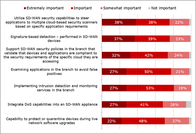 Question: To what extent would support of the following advanced capabilities enhance your ability to sell your customer-managed SD-WAN security services? (N=81-88)  