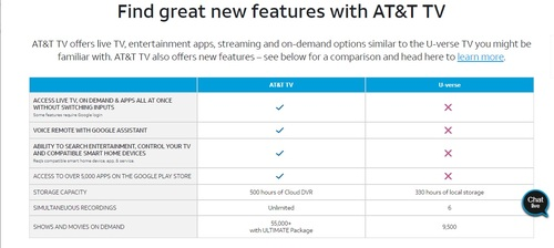 Even AT&T's own website does not look upon U-verse TV favorably.