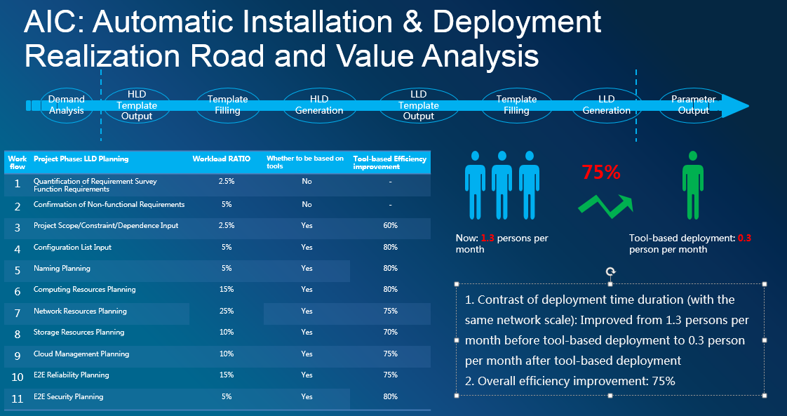 Implementation Realization Road and Value Analysis of NFV Automatic Planning Design of the ZTE AIC Integration Platform