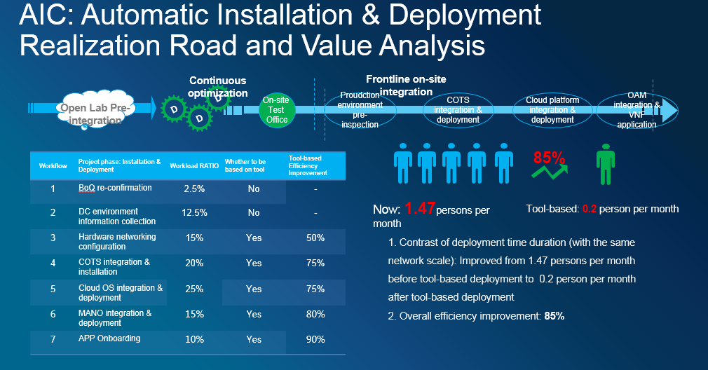Implementation Realization Road and Value Analysis of NFV Automatic Installation and Deployment of the ZTE AIC Integration Platform