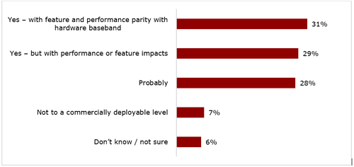 Do you think it is practical to virtualize a 5G baseband DU function for commercial deployment within two years? (n=139)  (Source: Heavy Reading & Wind River's 5G Edge Operator Survey, Q1 2020)