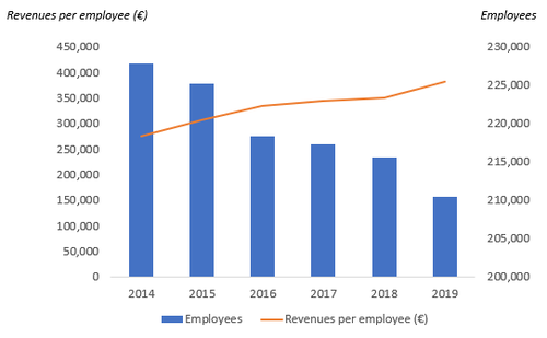 Note: Per-employee revenue calculations are based on year-end employee totals. (Source: Deutsche Telekom, Light Reading)