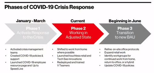 Verizon is entering the third phase of its COVID-19 efforts. Click here for a larger version of this image. (Source: Verizon)