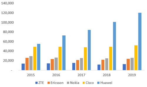 Source: Companies. Notes: Currency conversions use today's exchange rates; figures for Huawei and ZTE include their device businesses.