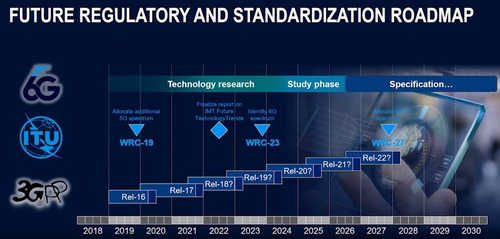 Based on the development of past generations of wireless technologies, Rohde & Schwarz is speculating on a possible 6G development timeline. Click here for a larger version of this image. (Source: Rohde & Schwarz)