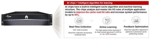 Figure 1 AI module + intelligent algorithm